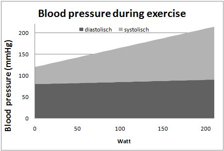 Blood pressure during exercise - Theory - sportanalytix ...